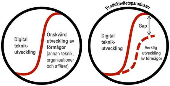 Den digitala utvecklingen är dualistisk och har historiskt inneburet ett gap mellan tekniska och övriga förmågor.
