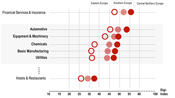 """Vi har visat denna tidigare men den är värd att visas igen: Modell för bedömning av nivån på """"digitalisering"""", det vill säga förmågan att dra nytta av IT och automation för att skapa ekonomiska värden. I grafen jämförs olika branscher och regioner och spridningen är stor (index = 0-100 enheter)."""